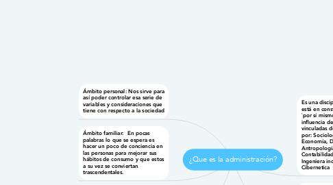 Mind Map: ¿Que es la administración?