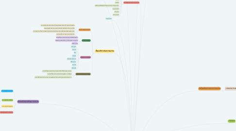 Mind Map: การทบทวนวรรณกรรม