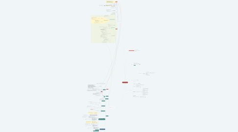 Mind Map: Make Decisions by Reinforcement Learning