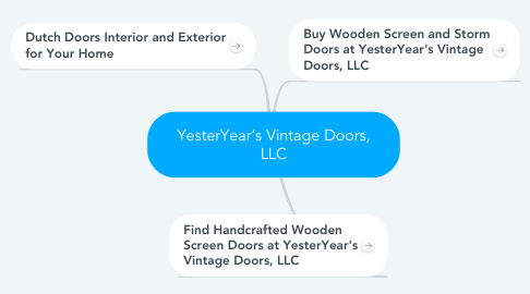 Mind Map: YesterYear's Vintage Doors, LLC