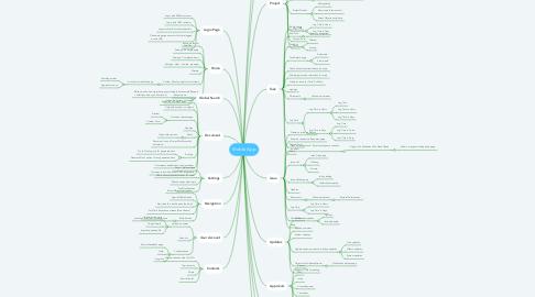 Mind Map: Mobile App