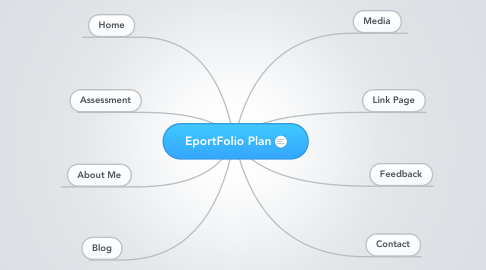 Mind Map: EportFolio Plan