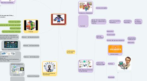 Mind Map: AVA AMBIENTES VIRTUALES DE APRENDIZAJE