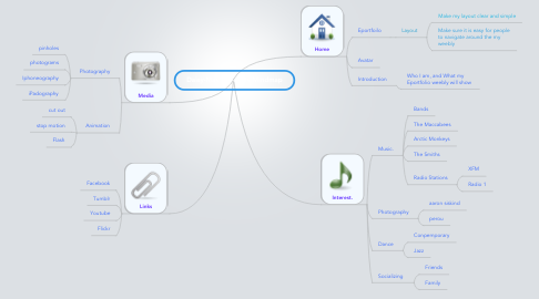 Mind Map: Daisy-May's Weebly Mindmap