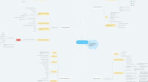 Mind Map: Modelo de Gestión