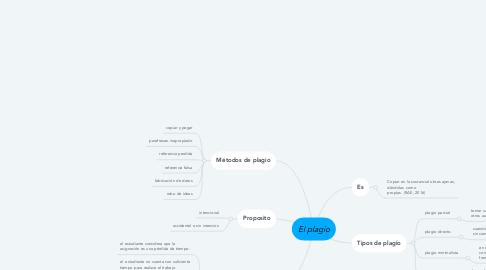 Mind Map: El plagio