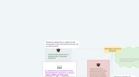 Mind Map: Psicología social de la educación