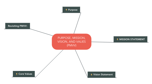 Mind Map: PURPOSE, MISSION, VISION, AND VALIES (PMVV)