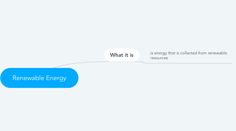 Mind Map: Renewable Energy