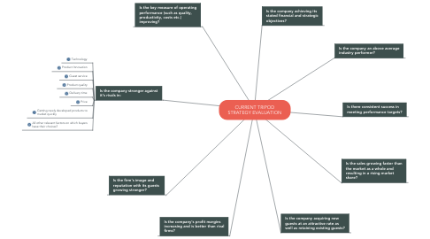 Mind Map: CURRENT TRIPOD STRATEGY EVALUATION