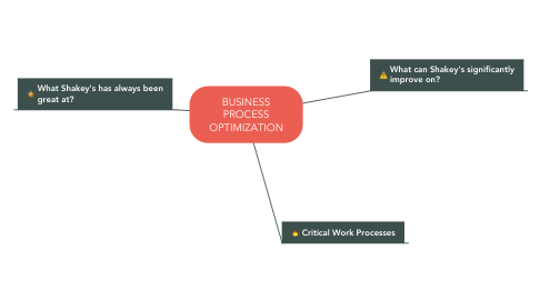 Mind Map: BUSINESS PROCESS OPTIMIZATION