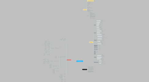 Mind Map: <3 Game Development