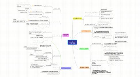 Mind Map: Verkko-oppimisen asiantuntijuus POST VOA