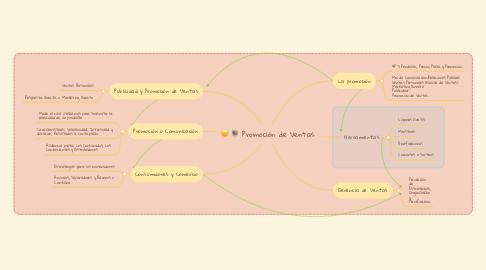 Mind Map: Promoción de Ventas