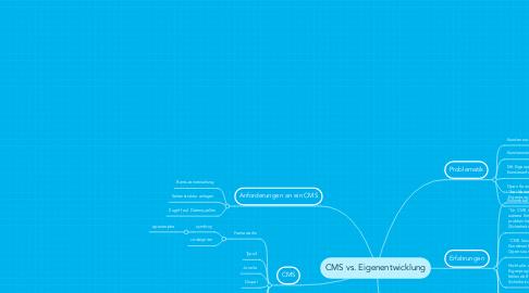 Mind Map: CMS vs. Eigenentwicklung