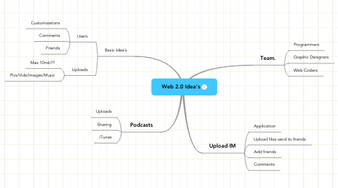 Mind Map: Web 2.0 Idea's