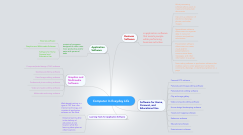 Mind Map: Computer In Eveyday Life