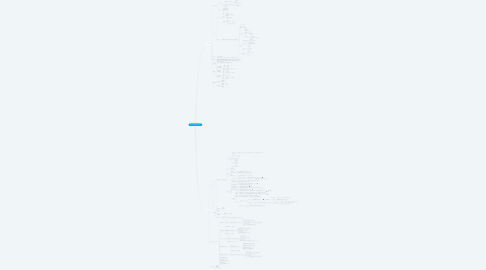 Mind Map: オウンドメディア1