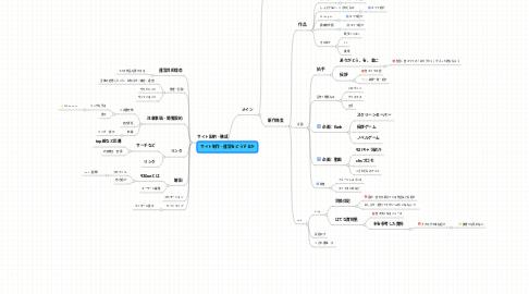 Mind Map: サイト制作・運営をどうするか