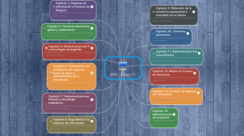 Mind Map: DASI - Grupo 11