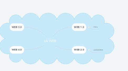 Mind Map: LA WEB