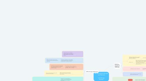 Mind Map: Mod 32: Memory Storage and Retrieval  Irine Chong Period 3
