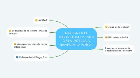 Mind Map: NAVEGA EN EL MARAVILLOSO MUNDO DE LA LECTURA A TRAVÉS DE LA WEB 2.0