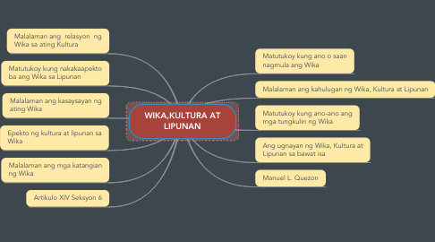 Mind Map: WIKA,KULTURA AT LIPUNAN