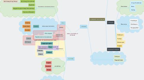Mind Map: WIKA, KULTURA AT LIPUNAN