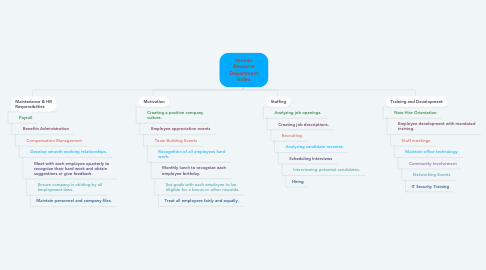 Mind Map: Human Resource Department Roles