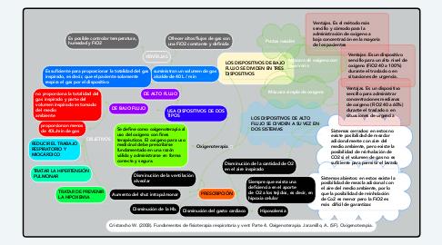 Mind Map: Oxigenoterapia
