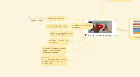 Mind Map: Romanticismo pedagógico
