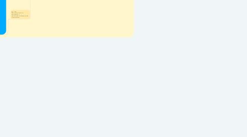 Mind Map: HERANÇA E SUA ADMINISTRAÇÃO