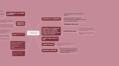 Mind Map: LA CIBERNÉTICA EN LA ENSEÑANZA