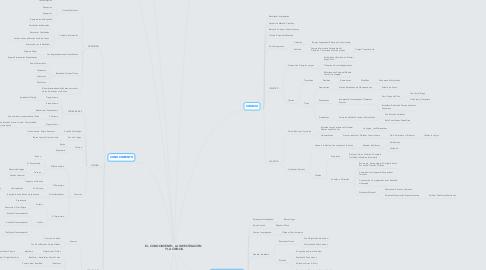 Mind Map: EL CONOCIMIENTO, LA INVESTIGACIÓN Y LA CIENCIA