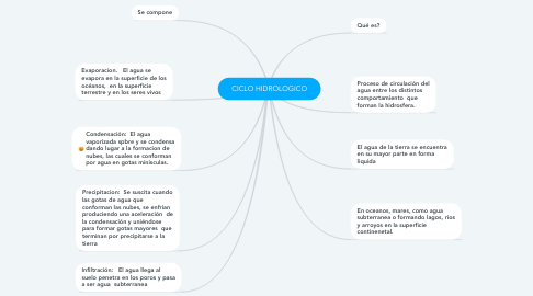 Mind Map: CICLO HIDROLOGICO