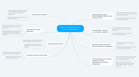 Mind Map: Roles of HR Representatives within an Organization