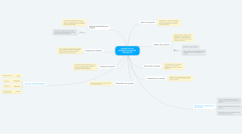 Mind Map: CONCEPTOS DE  ADMINISTRACIÓN DE  PROYECTOS