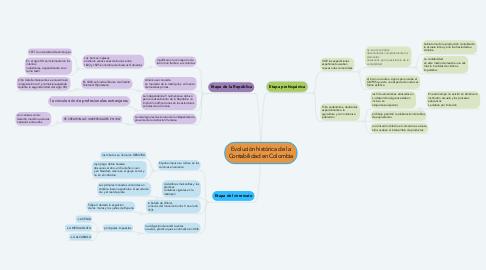Mind Map: Evolución histórica de la Contabilidad en Colombia