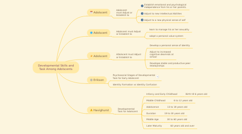 Mind Map: Developmental Skills and Task Among Adolscents