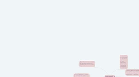 Mind Map: La cibernetica en la educación