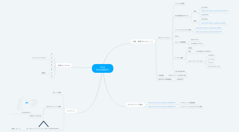 Mind Map: 2018 0826企画MTG