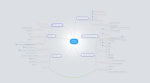 Mind Map: Хостинг картинок