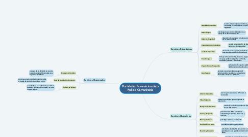 Mind Map: Portafolio de servicios de la Policía Comunitaria