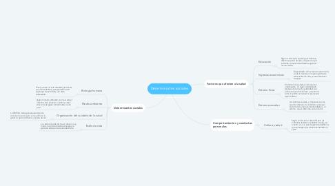 Mind Map: Determinantes sociales