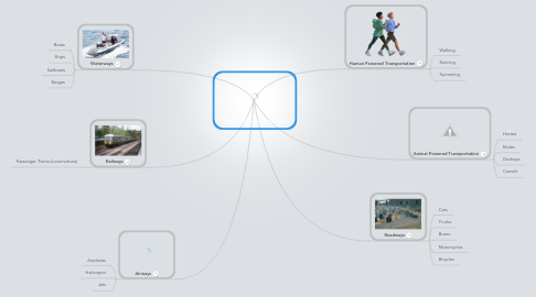 Mind Map: Types of Transportation