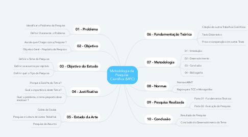Mind Map: Metodologia da  Pesquisa  Científica (MPC)