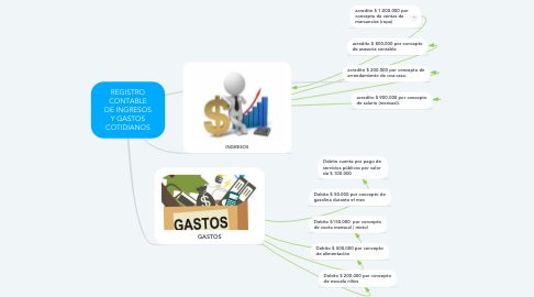 Mind Map: REGISTRO CONTABLE DE INGRESOS Y GASTOS COTIDIANOS