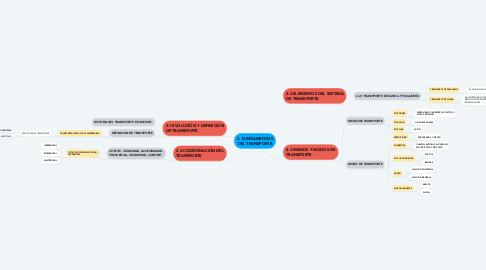 Mind Map: 2. FUNDAMENTOS DEL TRANSPORTE