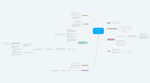 Mind Map: Mod 31: Studying and Building Memories  By: Eunice Nguyen Period 3